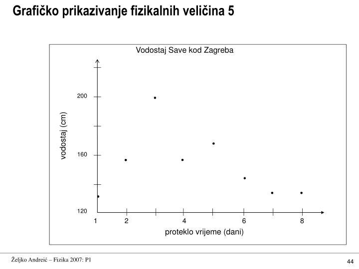 Grafičko prikazivanje fizikalnih veličina 5