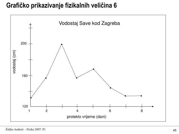 Grafičko prikazivanje fizikalnih veličina 6