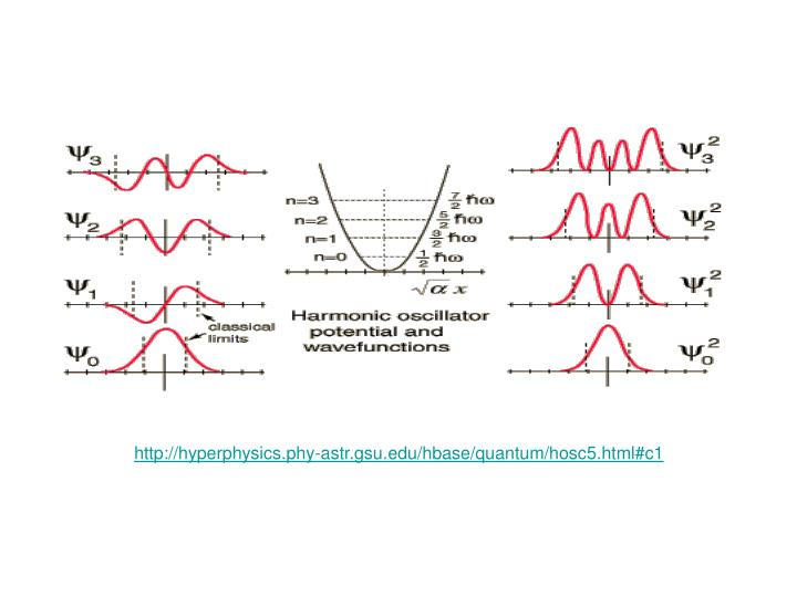 http://hyperphysics.phy-astr.gsu.edu/hbase/quantum/hosc5.html#c1