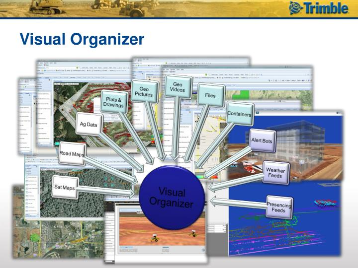 Visual Organizer