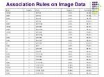 association rules on image data