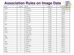 association rules on image data1