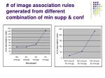 of image association rules generated from different combination of min supp conf