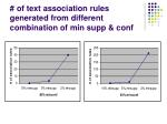 of text association rules generated from different combination of min supp conf