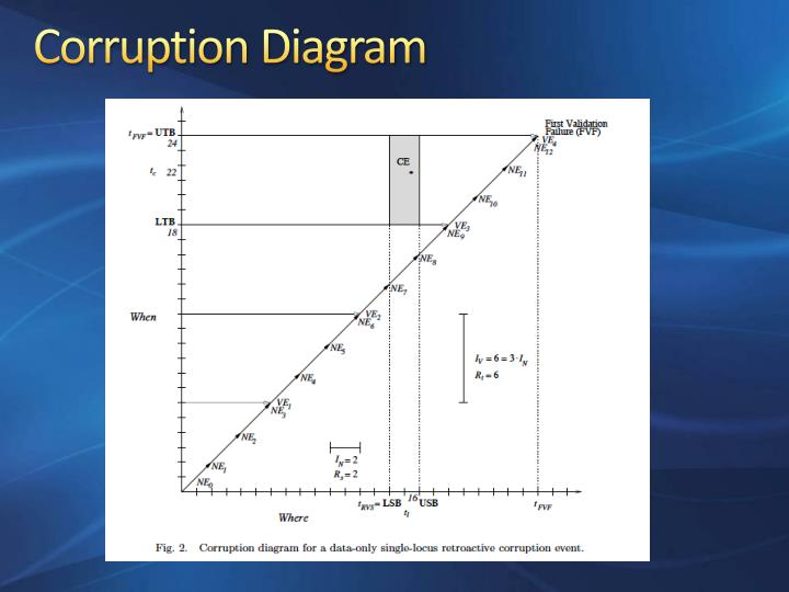 Corruption Diagram
