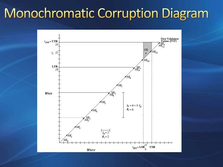 Monochromatic Corruption Diagram