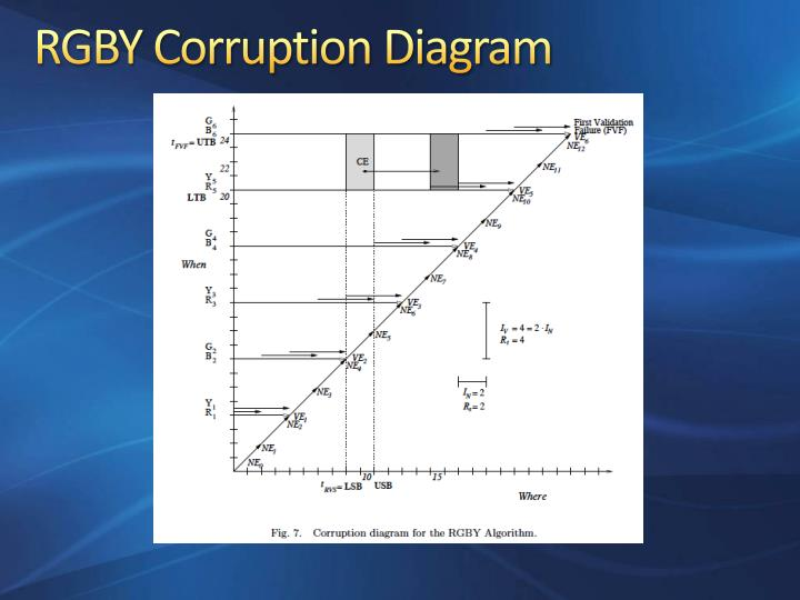 RGBY Corruption Diagram
