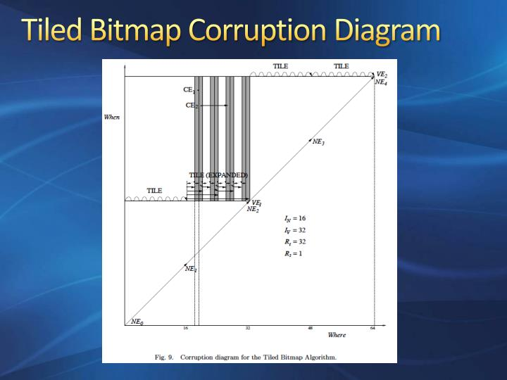 Tiled Bitmap Corruption Diagram
