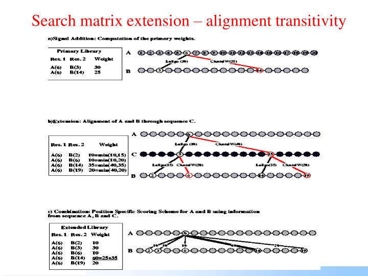 Search matrix extension