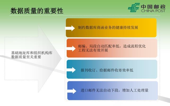 制约数据库商函业务的健康持续发展