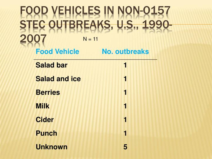 Food vehicles in non-O157 STEC outbreaks, U.S., 1990-2007