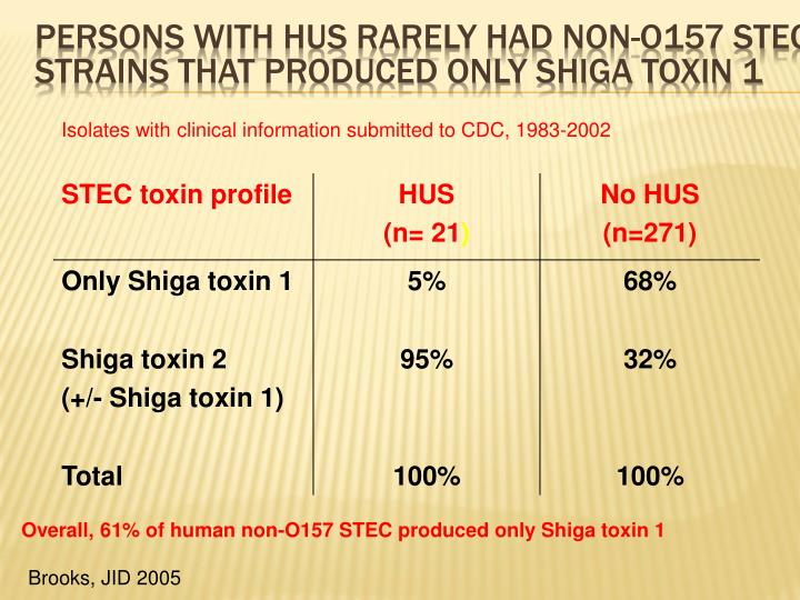 Persons with HUS rarely had non-O157 STEC strains that produced only Shiga toxin 1