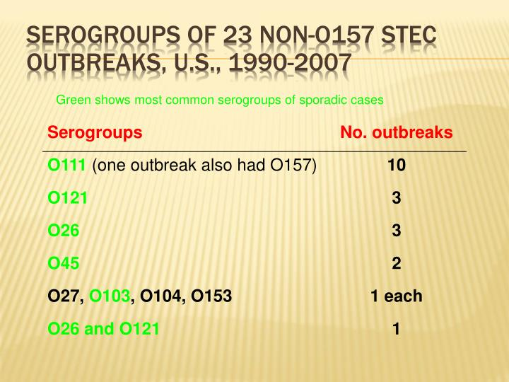 Serogroups of 23 non-O157 STEC