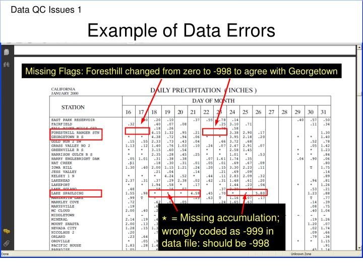 Example of Data Errors