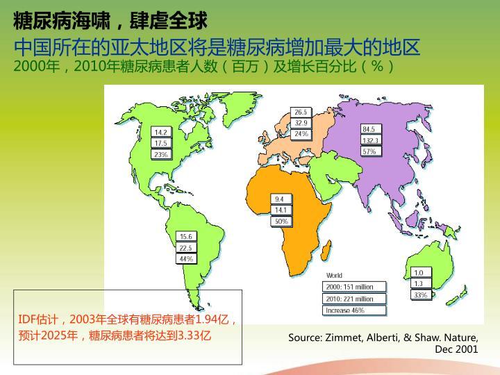 糖尿病海啸,肆虐全球