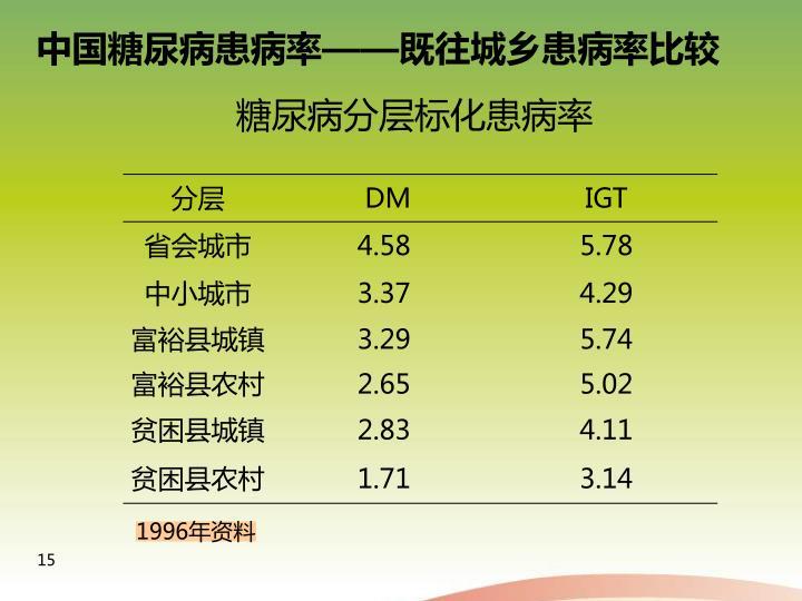 糖尿病分层标化患病率