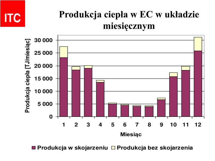 Produkcja ciepła w EC w układzie miesięcznym