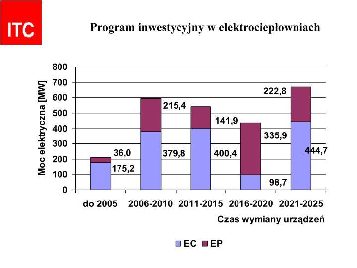 Program inwestycyjny w elektrociepłowniach