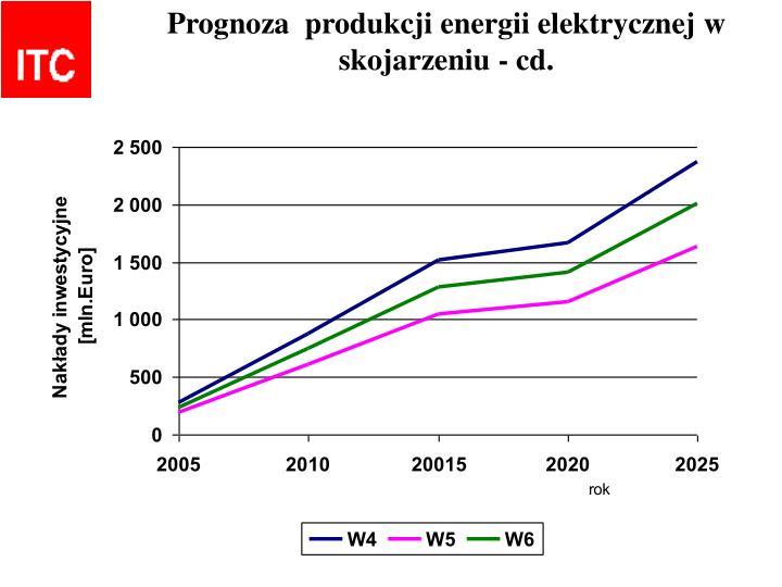 Prognoza  produkcji energii elektrycznej w skojarzeniu