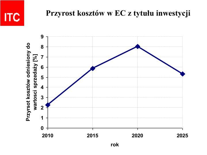 Przyrost kosztów w EC z tytułu inwestycji