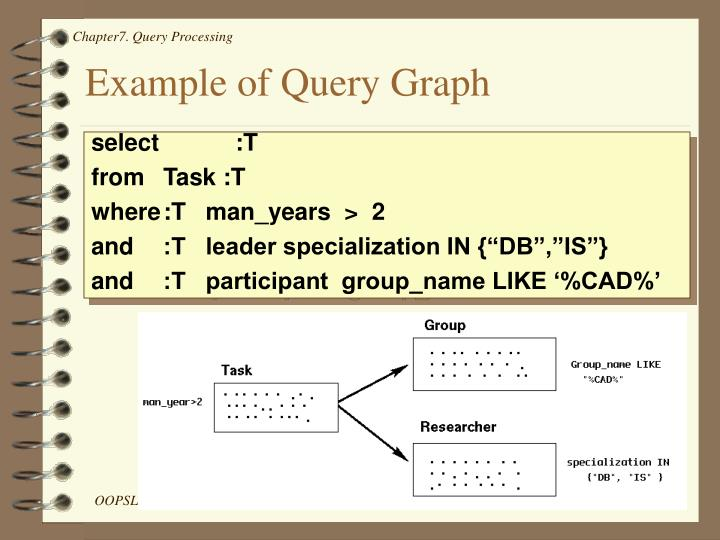 Example of Query Graph