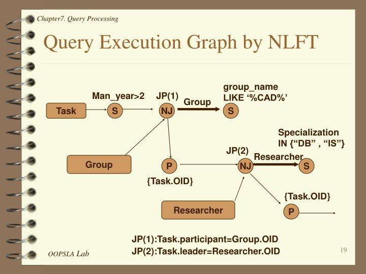 Query Execution Graph by NLFT