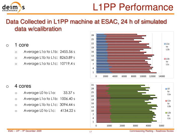 L1PP Performance