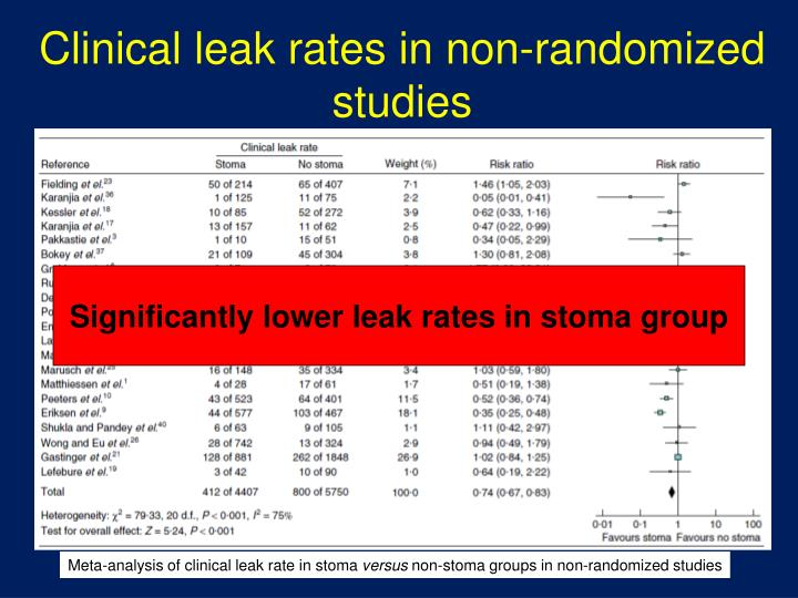 Clinical leak rates in non-randomized studies