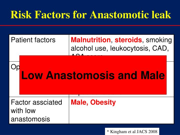 Risk Factors for Anastomotic leak