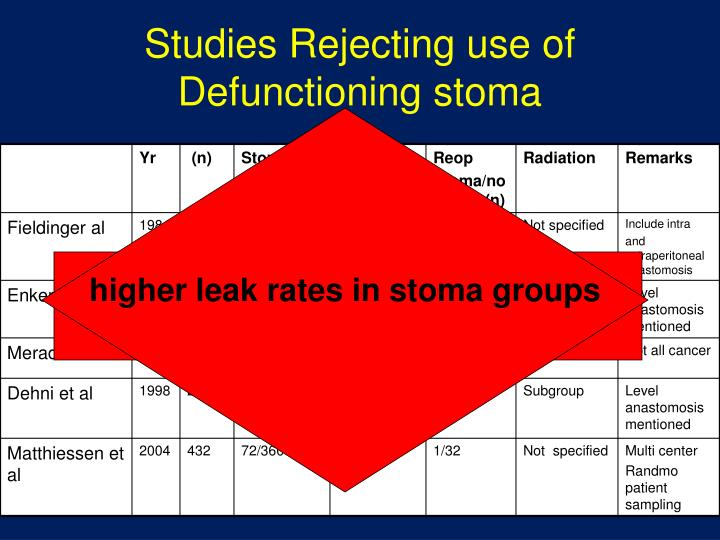 Studies Rejecting use of Defunctioning stoma