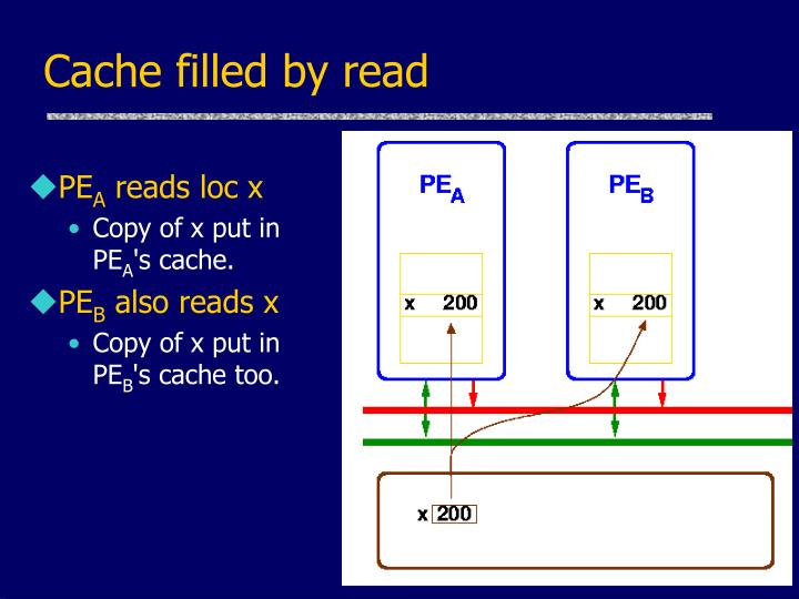 Cache filled by read