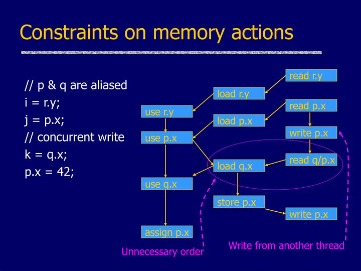 Constraints on memory actions