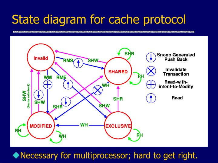 State diagram for cache protocol