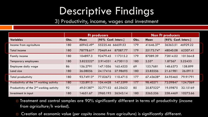 Descriptive Findings