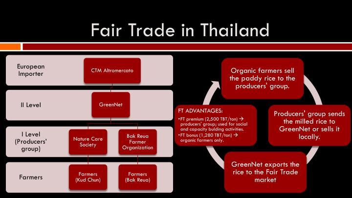 Fair Trade in Thailand