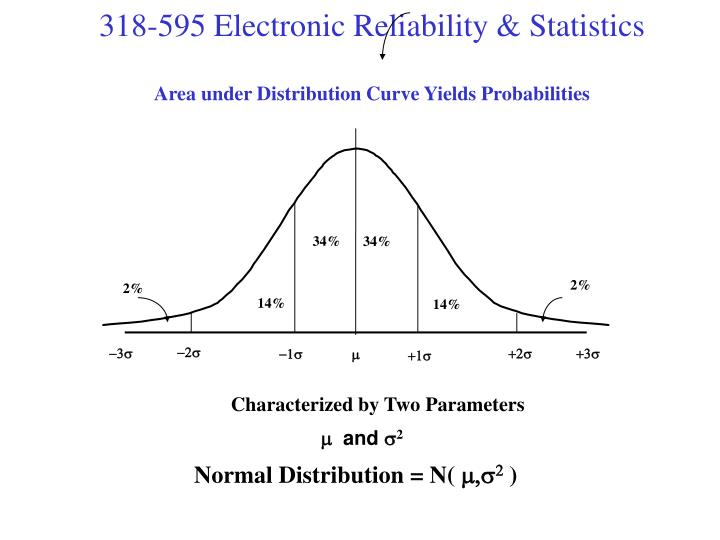 Area under Distribution Curve Yields Probabilities