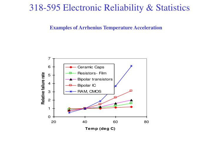Examples of Arrhenius Temperature Acceleration