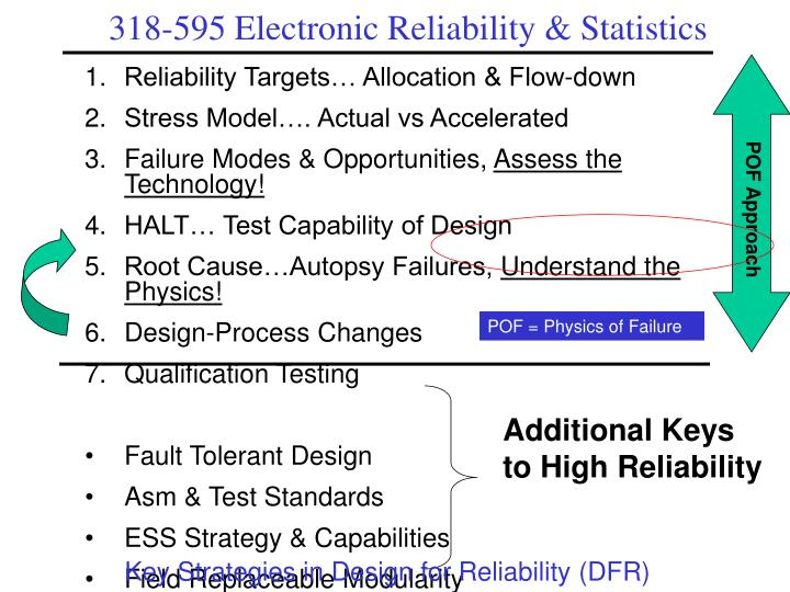 Reliability Targets… Allocation & Flow-down