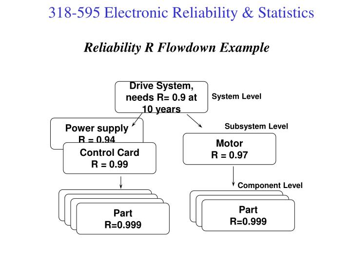 Reliability R Flowdown Example