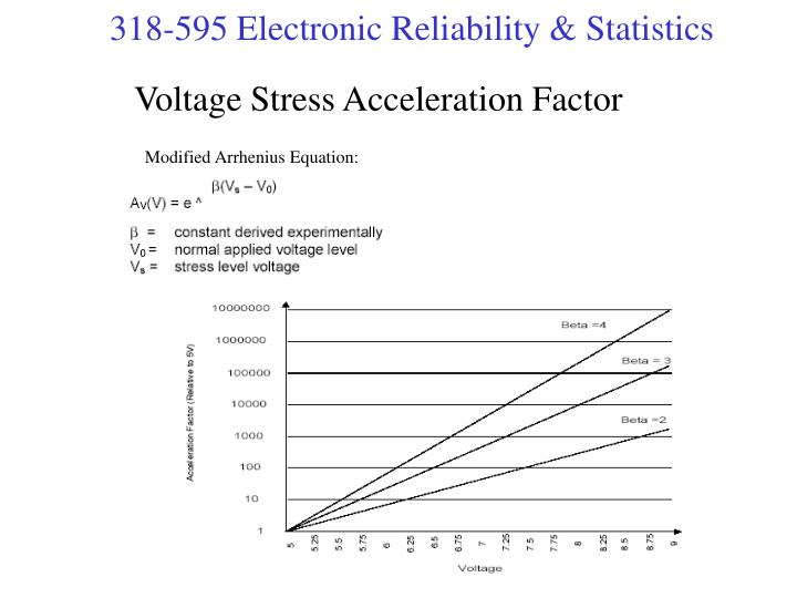 Voltage Stress Acceleration Factor