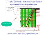 typical reliability plot using weibull dist