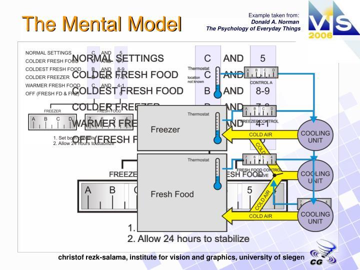 The Mental Model