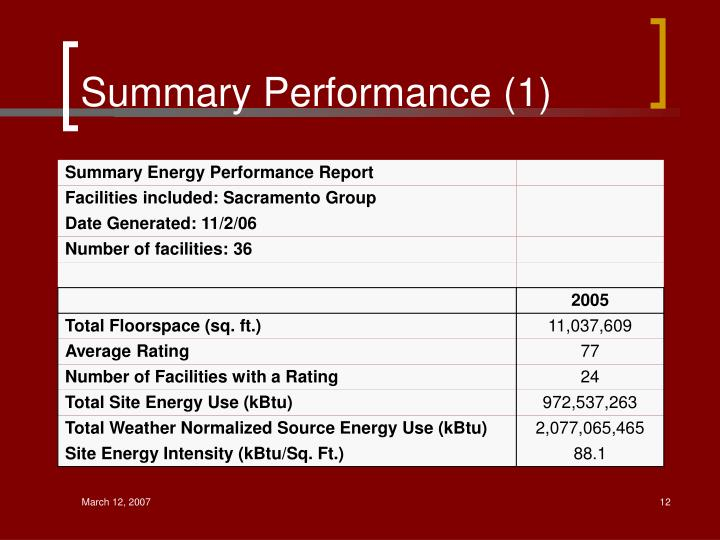 Summary Performance (1)