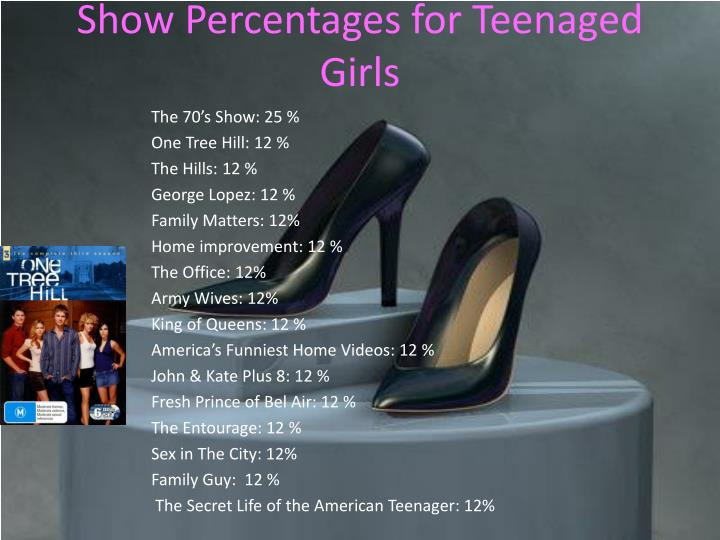 Show Percentages for Teenaged Girls