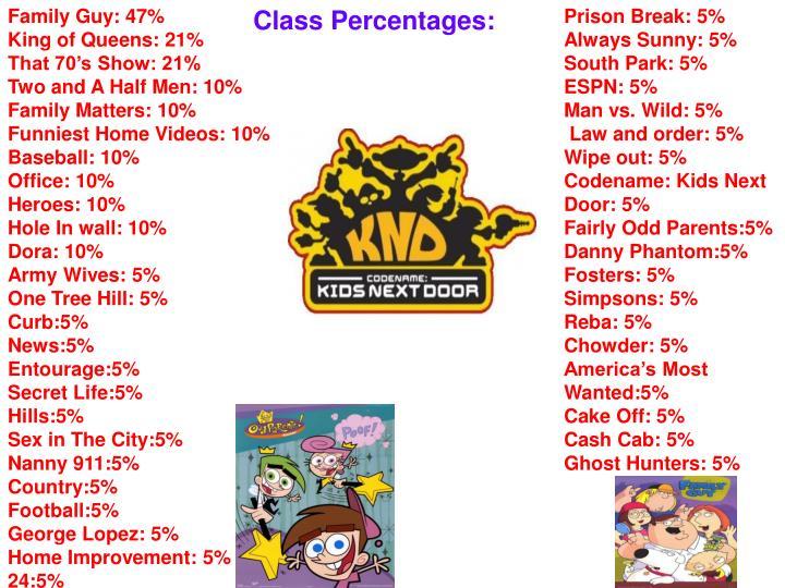 Family Guy: 47%
