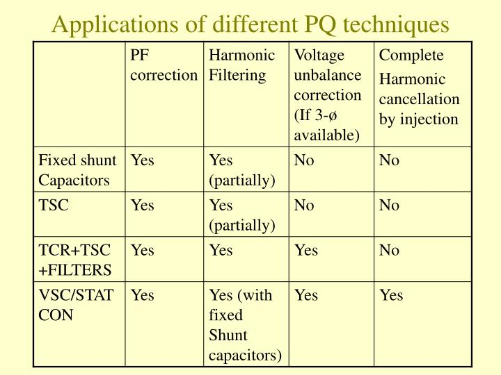 Applications of different PQ techniques