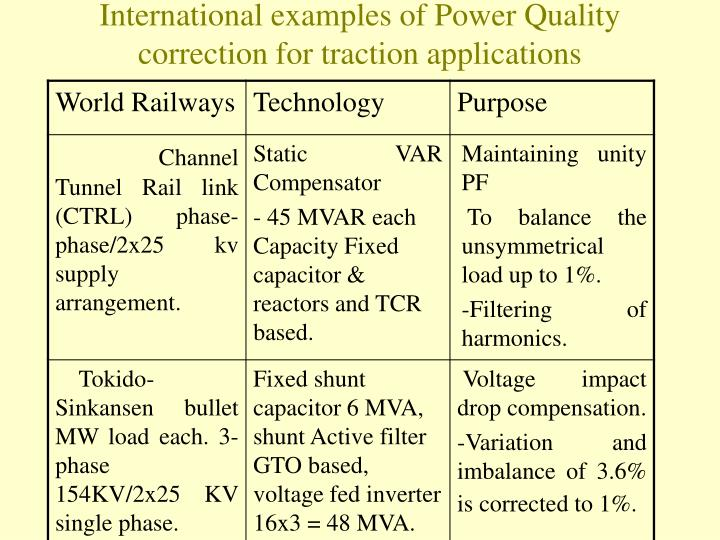 International examples of Power Quality