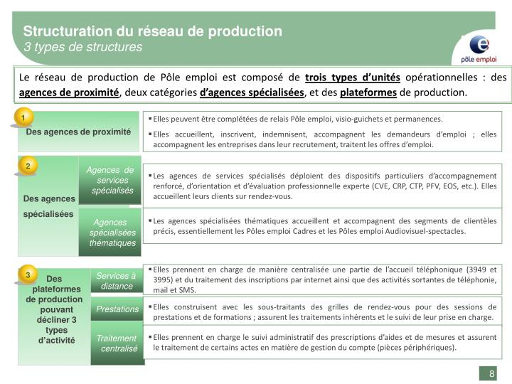 Structuration du réseau de production