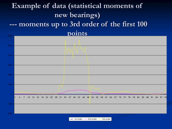 Example of data (statistical moments of new bearings)