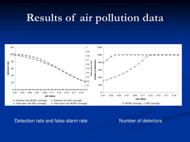 Results of air pollution data